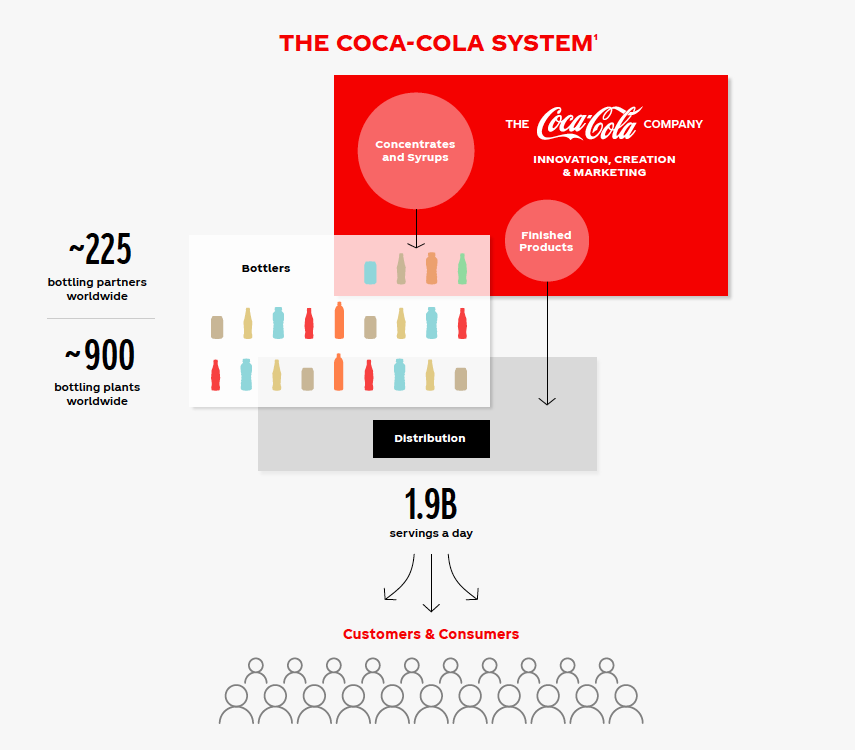 Infographic of The Coca-Cola System