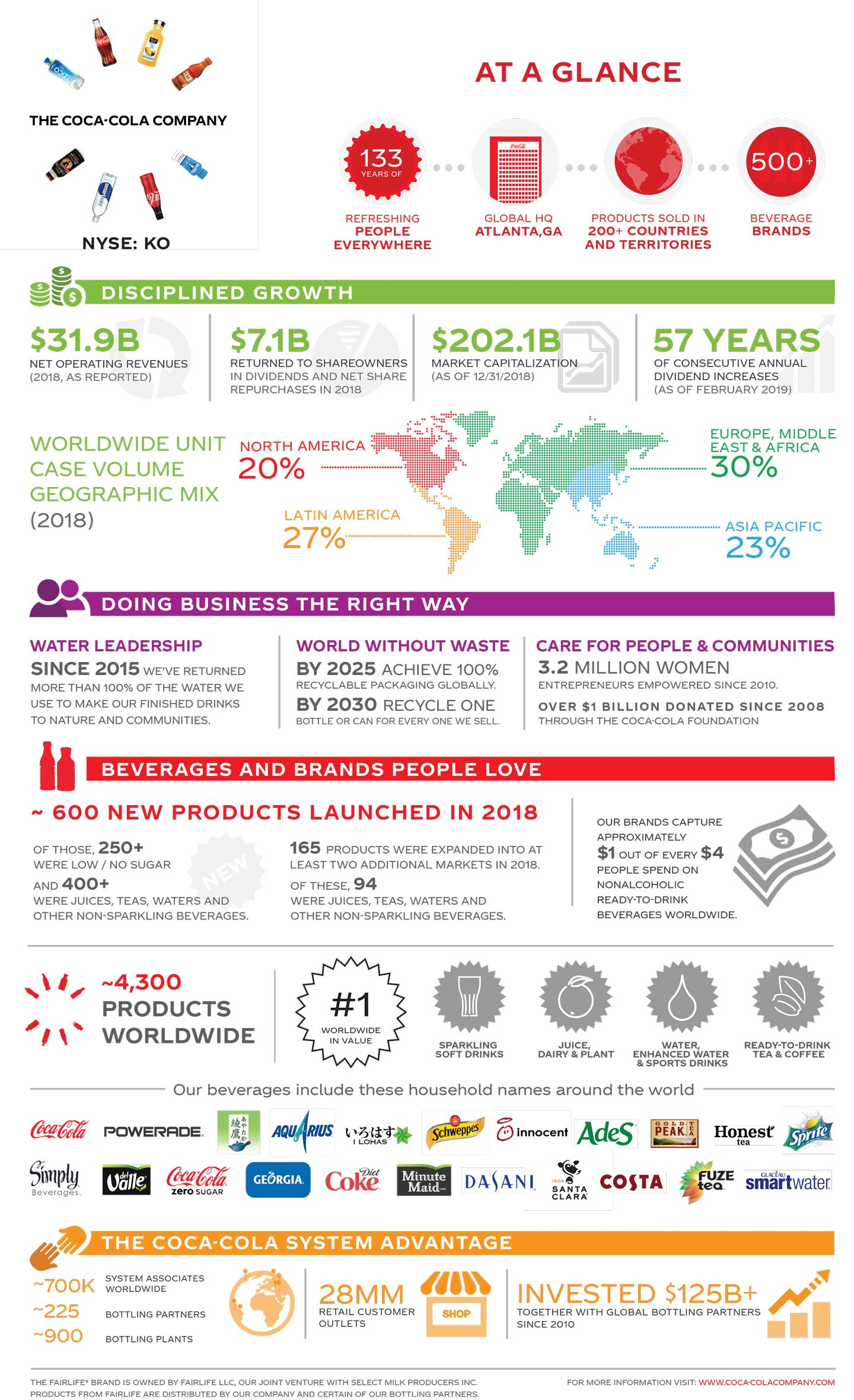 Who We Are | The Coca-Cola Company